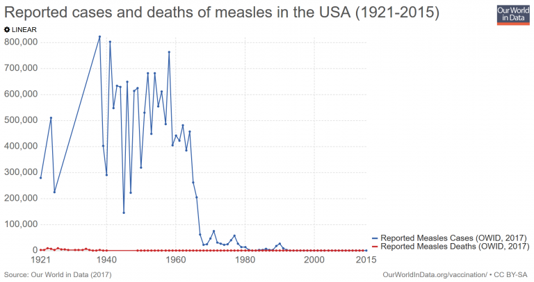 Reported cases and deaths of measles in the USA 1921-2015.The graph drops rapidly arond in the 60's
