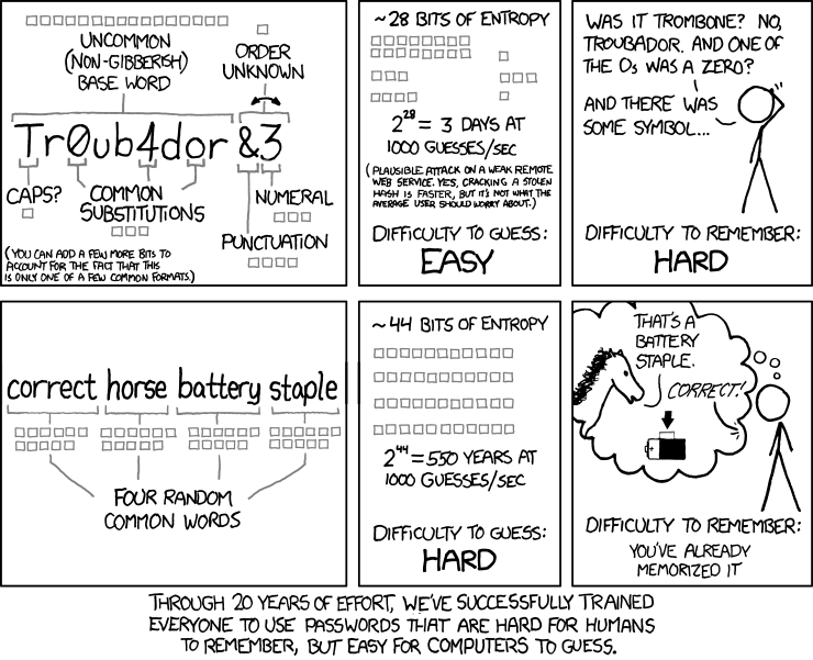 XKCD by Randall Munroe: Password Strength
