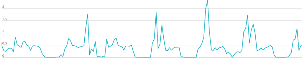 A graph showing our typical public power grid utilization after the solar panels came online. Some days we don